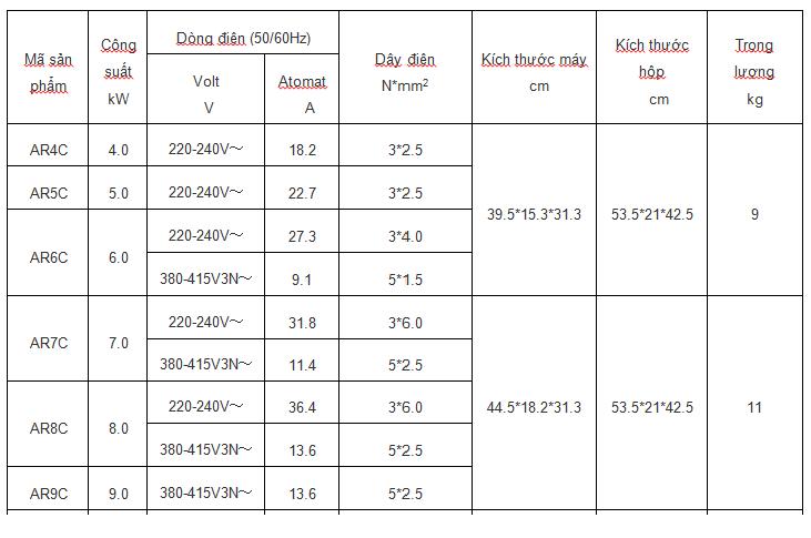 Bảng thông số máy AR